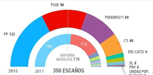 Imagen tomada del diario El País